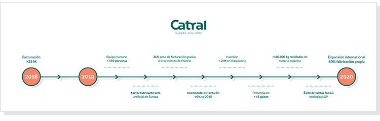 Infografia catral
